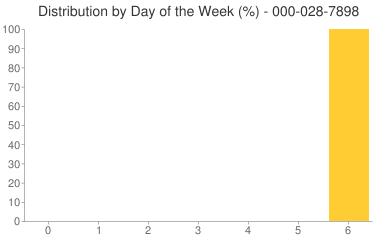 Distribution By Day 000-028-7898